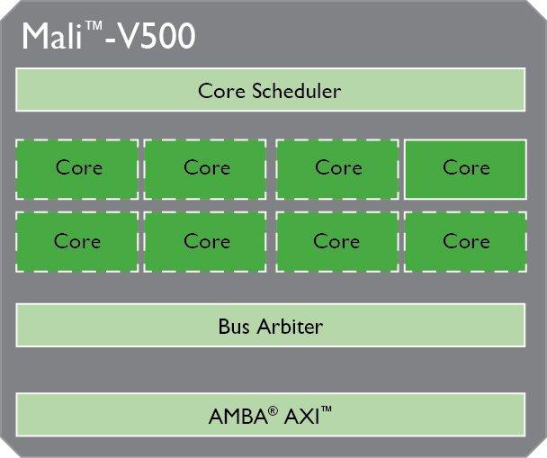 ARM_Mali-V500