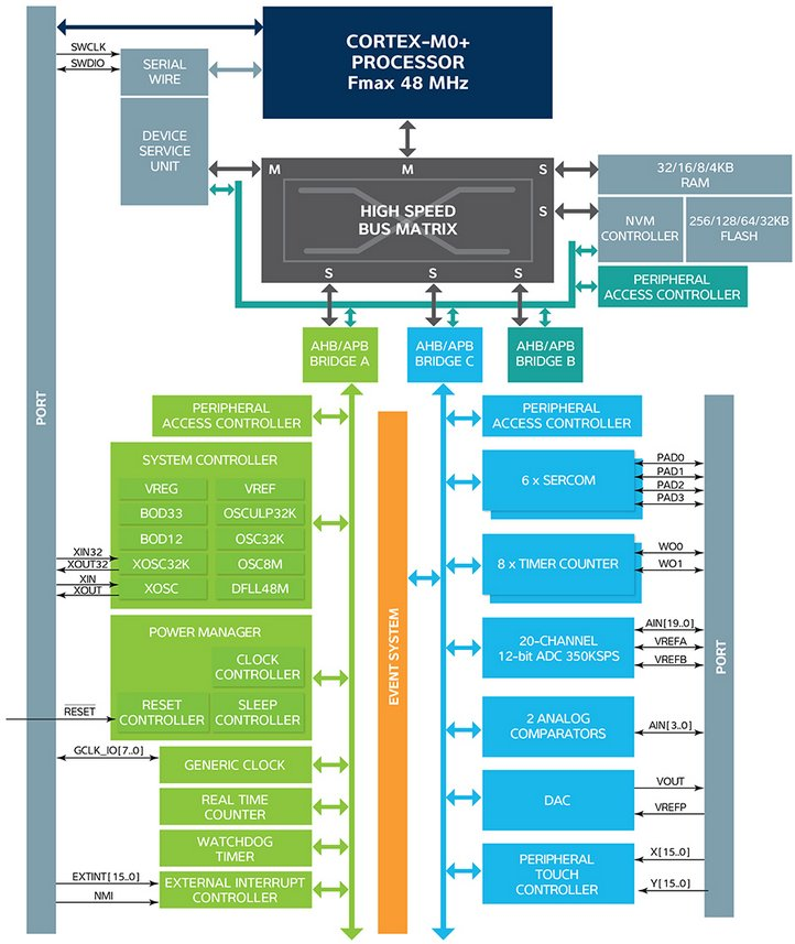 Atmel_SAM_D20_Block_Diagram