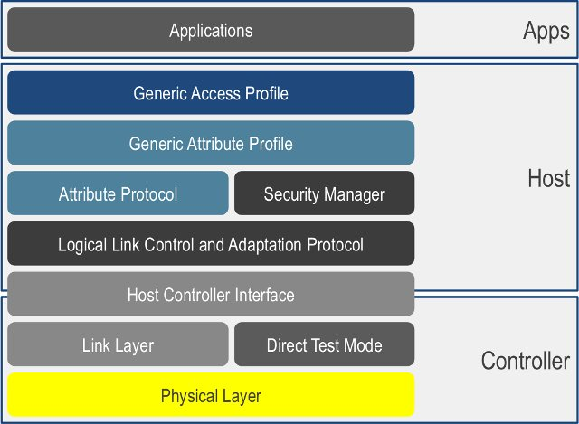 Bluetooth Stack Architecture