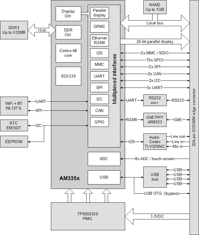 Compulab CM-T335 Block Diagram