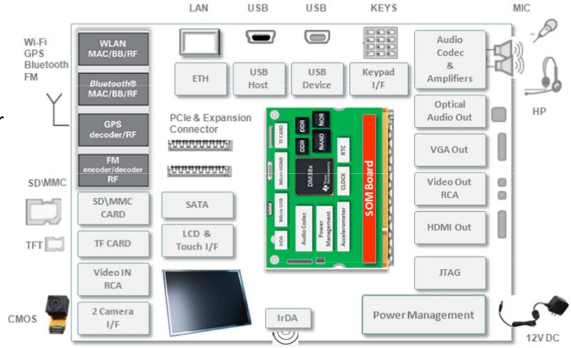 FossilShale Carrier Board + FS-DM385-SOM Block Diagram