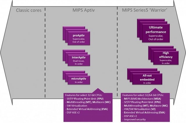 MIPS Aptiv Warrior