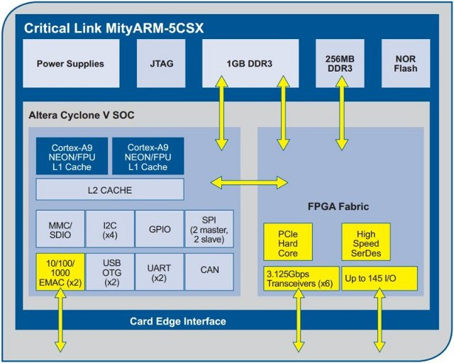MityARM-5CSX Block Diagram