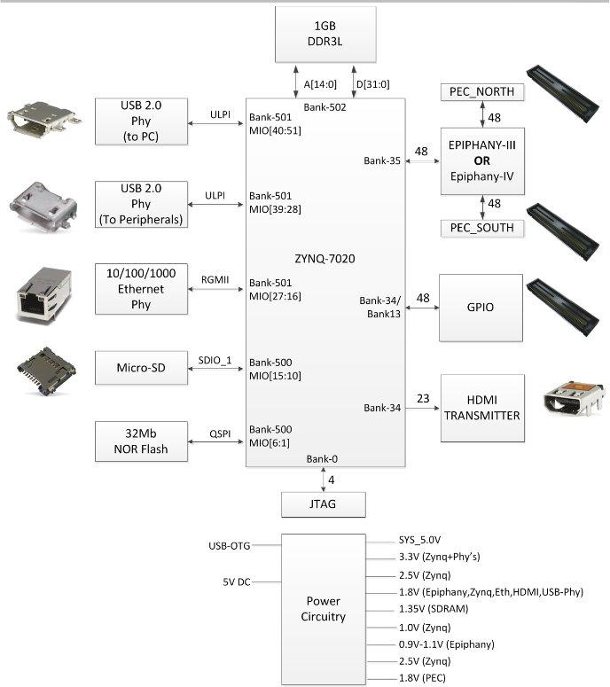 Parrallela Connexion Block Diagram