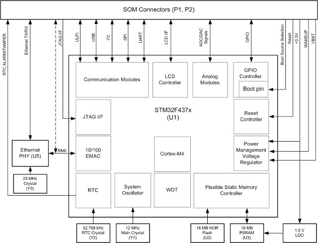 STM32F4-SOM-Block_Diagram