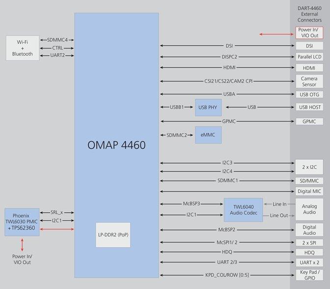 Variscite DART-4460 Block Diagram