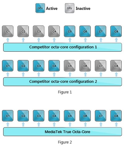 ARM_Octa-core_Comparison