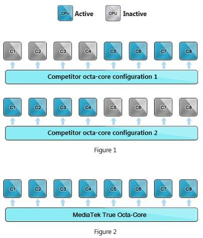ARM_Octa-core_Comparison