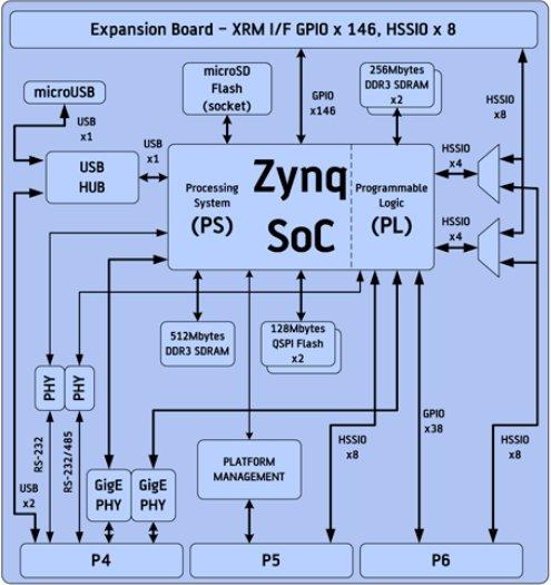 Alpha_Data_ADM-XRC-7Z1_Block_Diagram