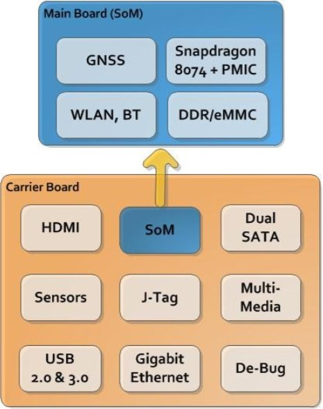 DragonBoard 8074 Kit Block Diagram (SoM + Carrier Board)