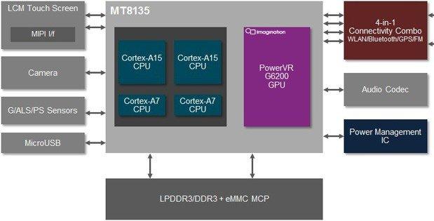 Mediatek_MT8135_Block_Diagram