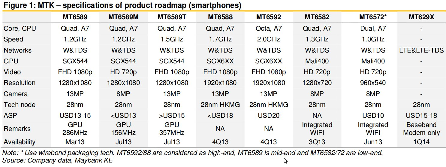 Smartphone SoC 2013-2014 Roadmap (Click to Enlarge)