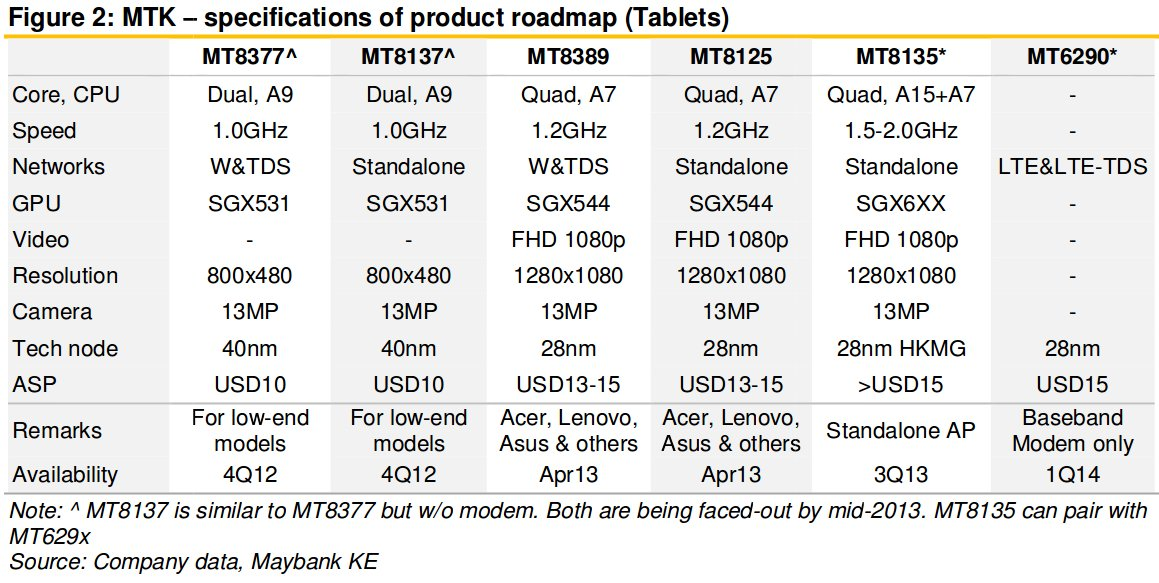 Tablet SoCs 2013-2014 Roadmap (Click to Enlarge)