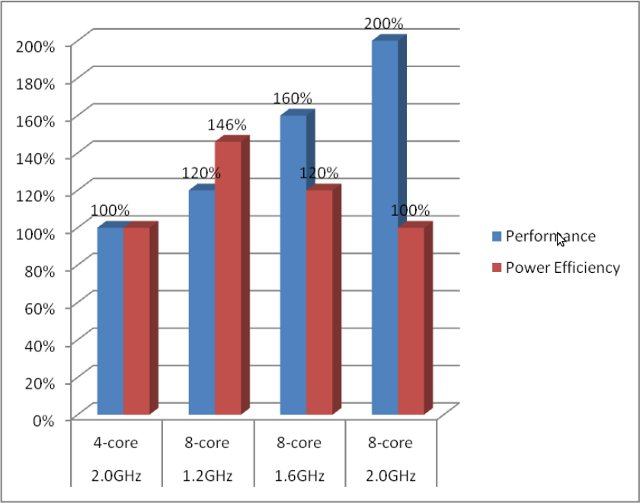 Quad_vs_Octa_Core_Performance_Power_Comparison