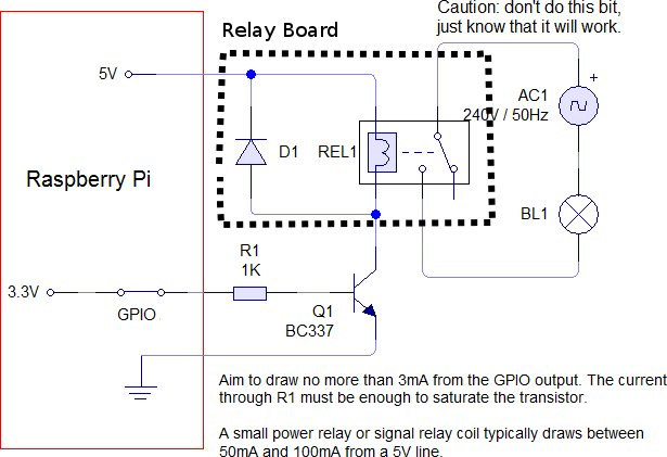 Raspberry Pi  Relay Schematics (Adapted from Pic at susa.net)