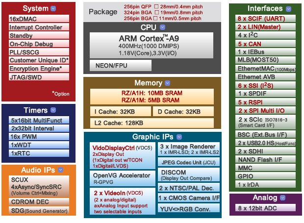 Renesas RZ/A1 Series Block Diagrams (Differences between RZ/A1H & M and RZ/A1L are shown in red)