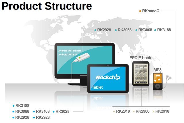 Rockchip_Product_Structure