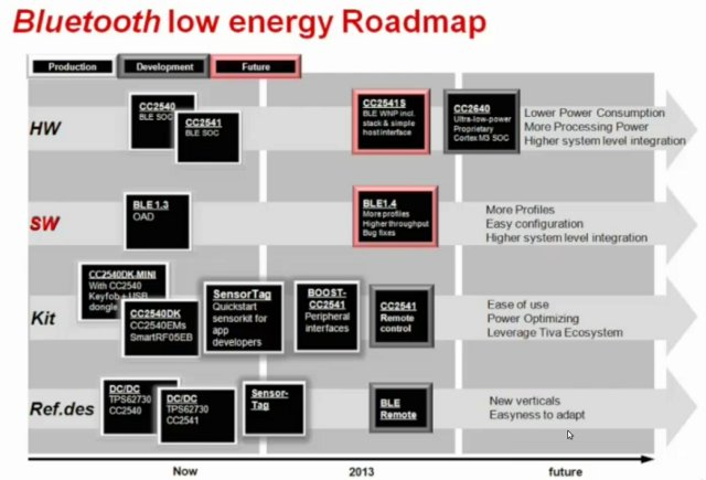 Texas_Instruments_BLE_Roadmap
