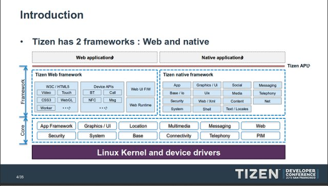 Tizen_Web_and_Native_Framework_640px