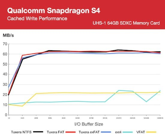 Tuxera_FAT_Benchmark_Qualcomm_Snapdragon_S4