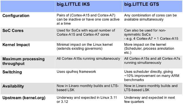 bit.LITTLE_IKS_vs_GTS