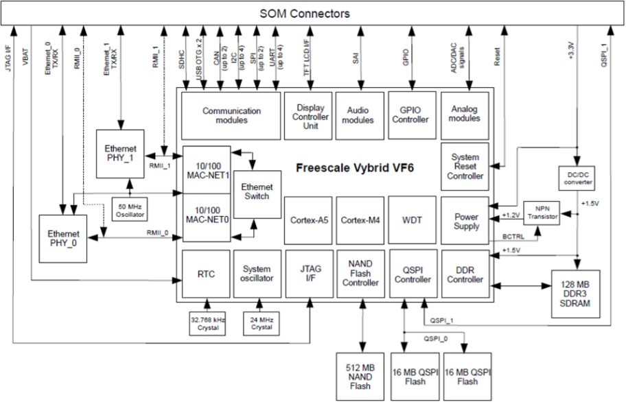 VF6-SOM Functional Block Diagram (Click to Enlarge)