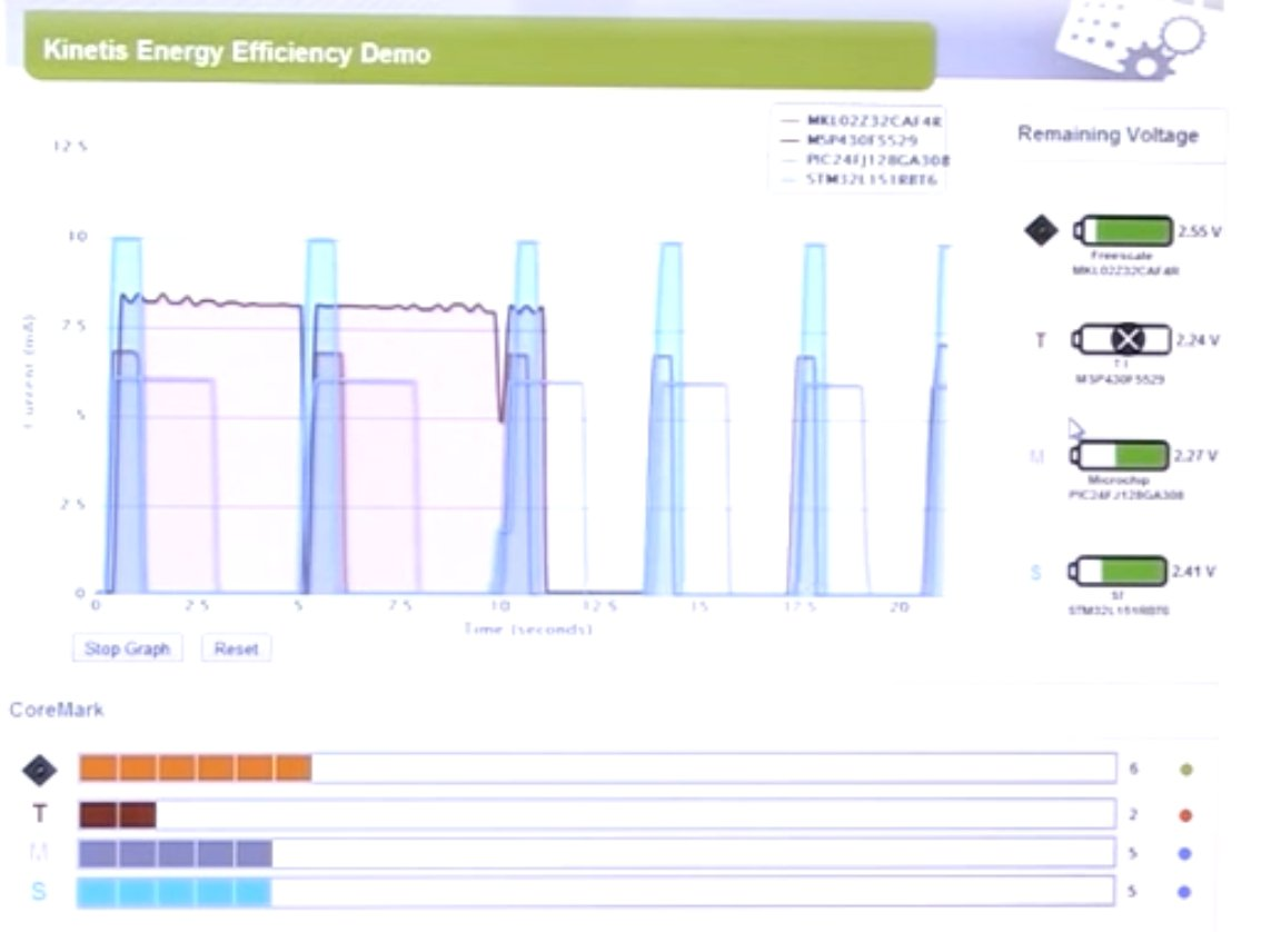 Freescale_Kinetis_Energy_Efficiency_Demo