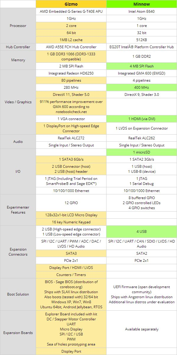 GizmoSphere_vs_MinnowBoard_Comparison_Table_Update_12_August_2013