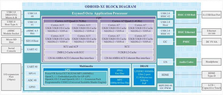 149 hardkernel odroid xu octa core big little development board rh cnx software com Schematic Diagram Block Diagram Template