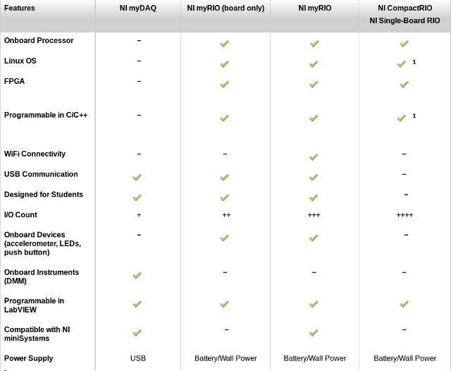myRIO_Hardware_Software_Comparison