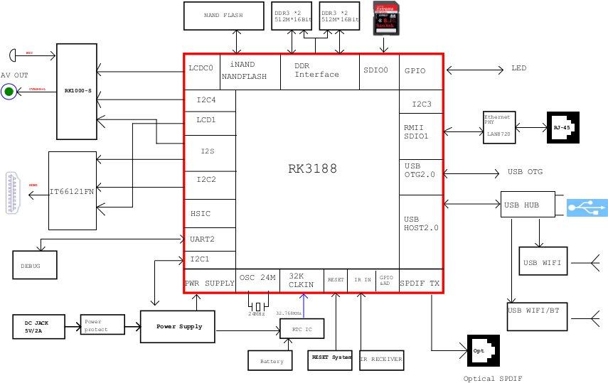 Radxa Rock Development Boards with Rockchip RK3188 Are