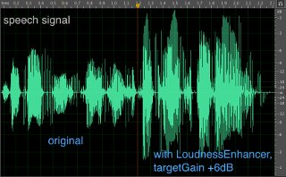 Visualization of how the LoudnessEnhancer effect can make speech content more audible.