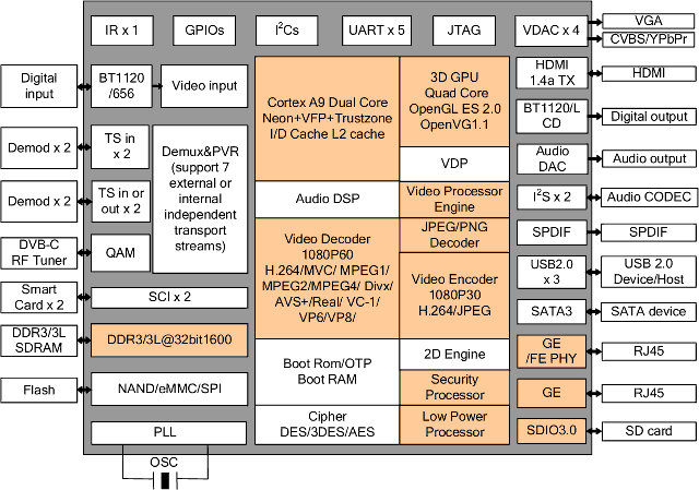 HiSilicon 3716C V200 Block Diagram