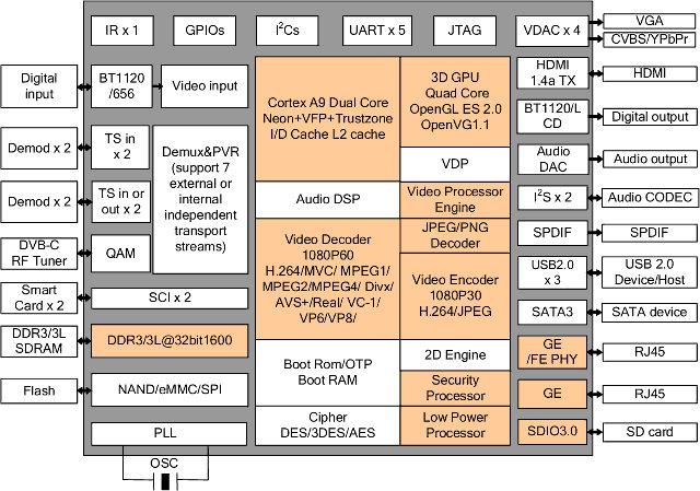HiSilicon 3716C V200 Block Diagram