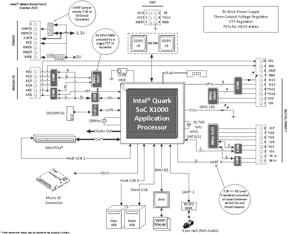 Intel Galileo Block Diagram (Click to Enlarge)