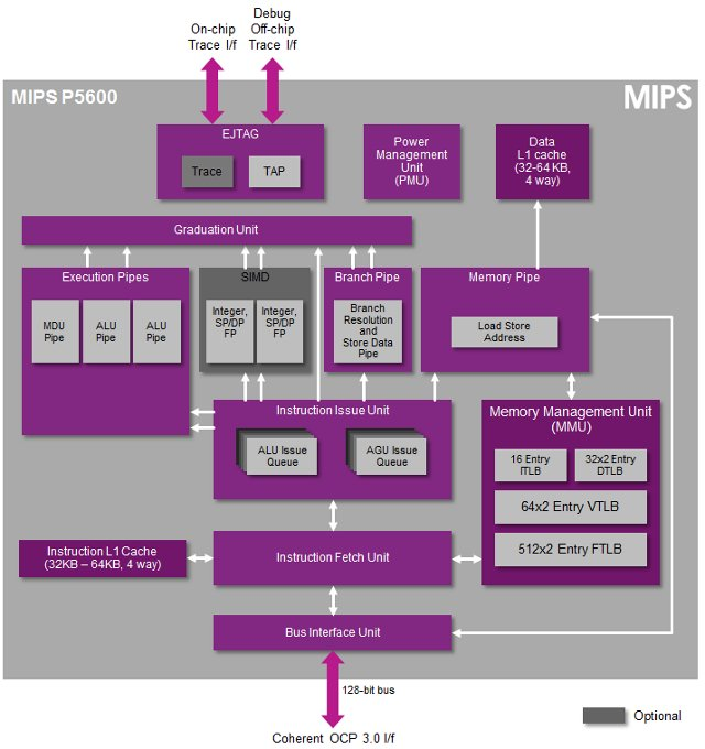 MIPS P5600 IP Core Block Diagram