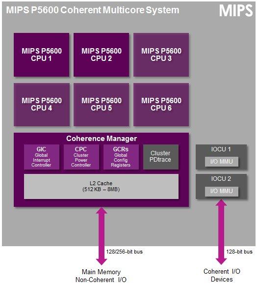 MIPS_P5600_Multicore_CPU_Cluster