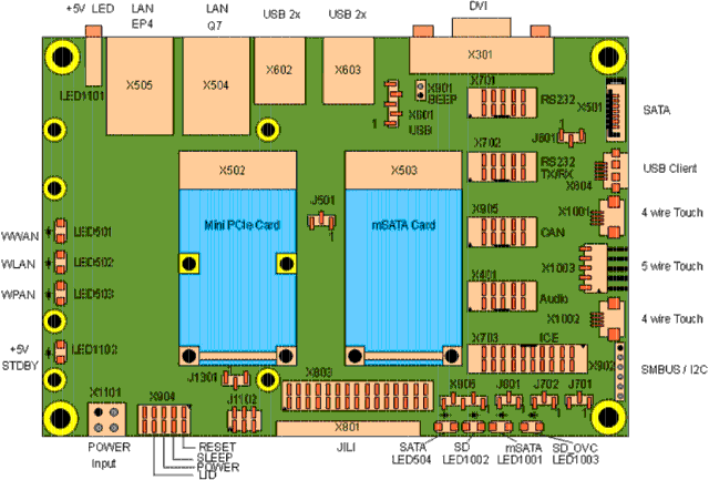 Qseven Baseboard Block Diagram (Click to Enlarge)