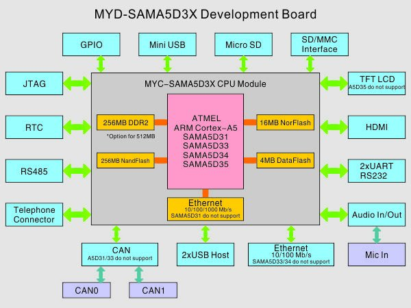 MYD-SAMA5D3X Block Diagram