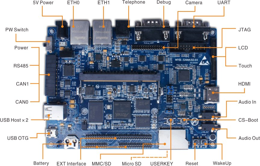 MYD-SAMA5D3X Board Description (Click to Enlarge)