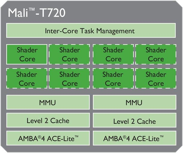 Mali-T720_Block_Diagram