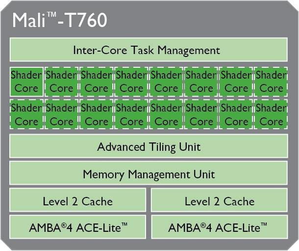 Mali-T760_Block_Diagram
