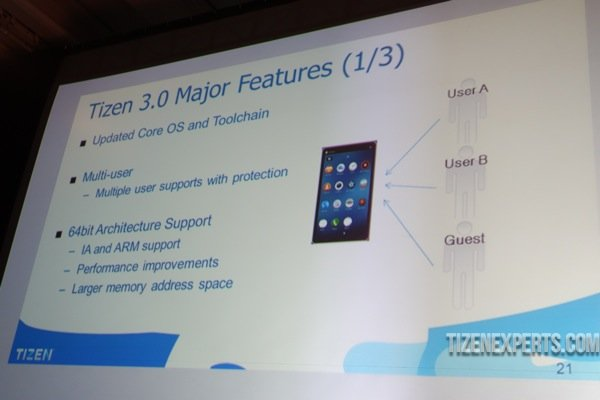 Tizen_3.0_Features