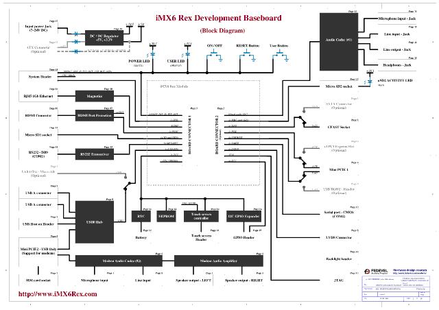 IMX6Rex Development Baseboard Block Diagram (Click to Enlarge)