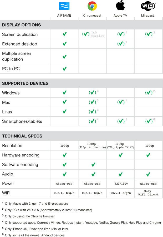 AIRTAME_vs_ChromeCast_vs_Miracast