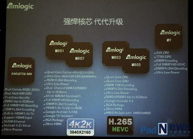AMLogic Roadmap