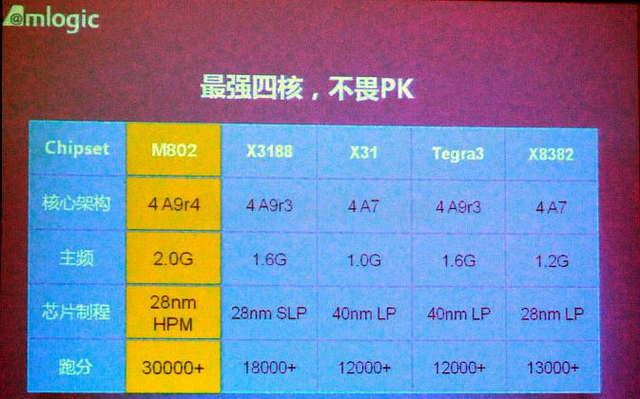 AMLogic Processor Roadmap: Quad core Cortex A9 (M8), and 64-bit ARM