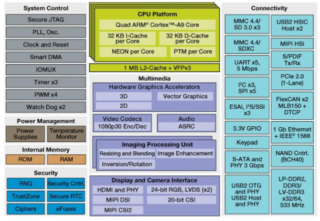 Freescale i.MX6 Quad Block Diagram
