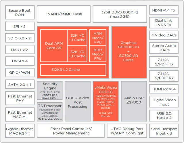 ARMADA 1500 Plus (88DE310) Block Diagram