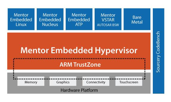 Mentor_Embedded_Hypervisor